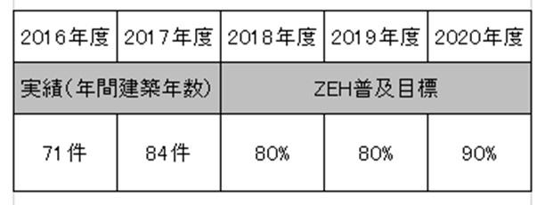 ZEH 表
